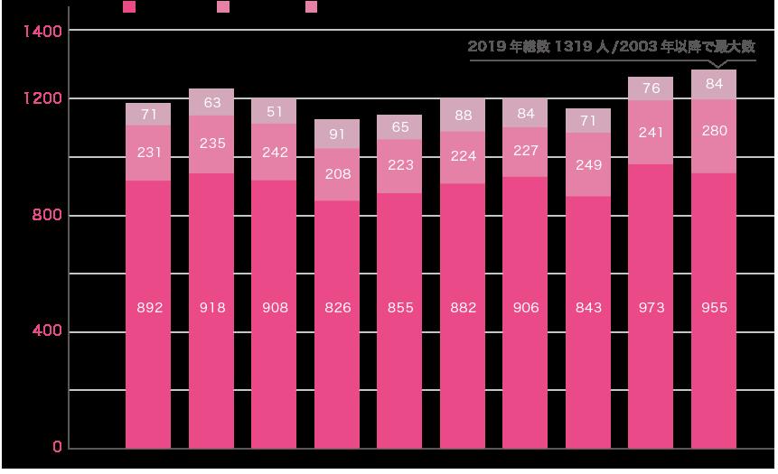 SCU実績グラフ